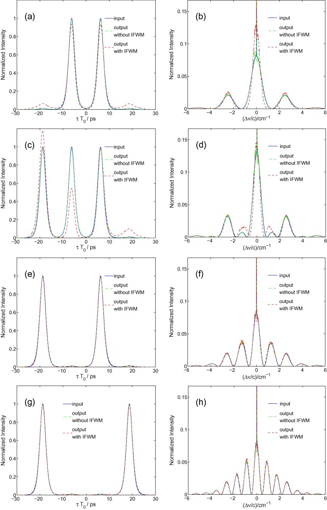 Large predispersion for reduction of intrachannel nonlinear ... on