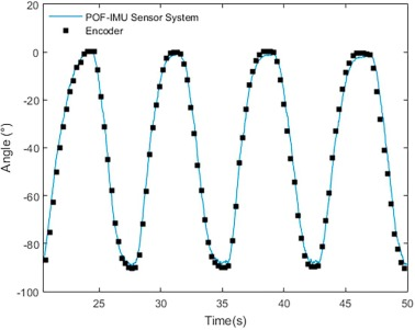 POF-IMU sensor system: A fusion between inertial measurement
