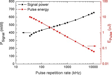 Compact femtosecond 10 μJ pulse energy fiber laser with a