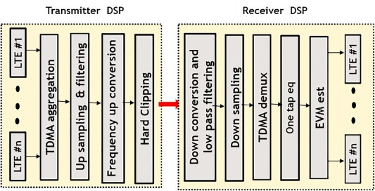 Comparison of DSP-based TDMA and FDMA channel aggregation