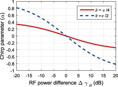 Chirp-adjustable optical intensity modulator with tunable OCSR based