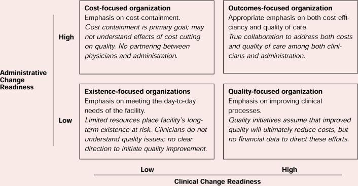 leading organizational change improving hospital performance