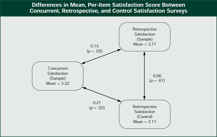 Using A New Method Of Gathering Patient Satisfaction Data To Assess
