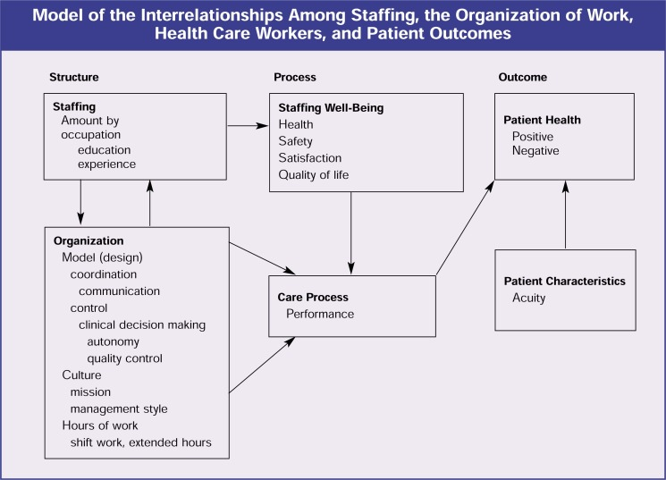 management styles in healthcare