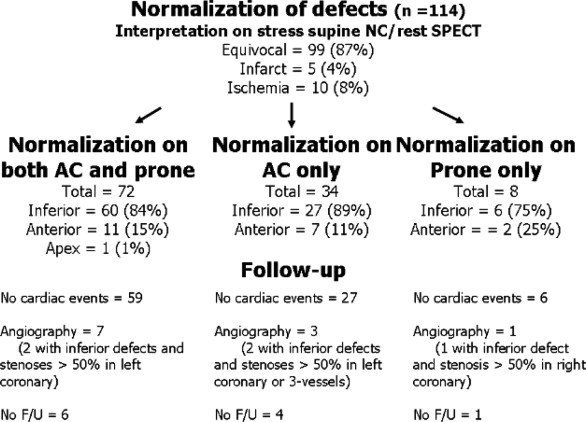 Figure 4. Follow Up Of Patients With Defects Normalizing On Different Sets  Of Stress SPECT Images (n U003d 114). Equivocal, Ischemia, And Infarct Refer To  The ...