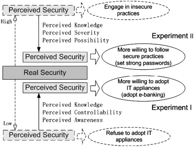 Factors affecting perception of information security and