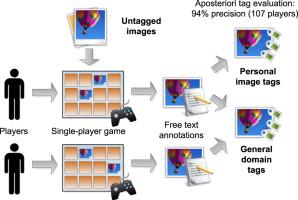 Human computation: Image metadata acquisition based on a