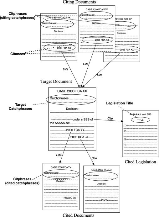 HAUSS: Incrementally building a summarizer combining