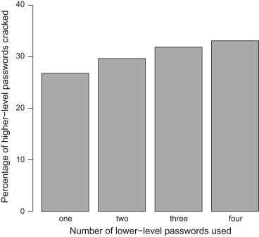 Hierarchy of users׳ web passwords: Perceptions, practices
