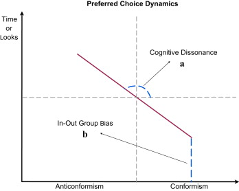 Cognitive Dissonance And Social Influence Effects On Preference