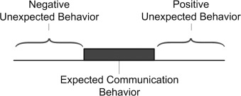 expectancy violations theory and interaction adaptation theory