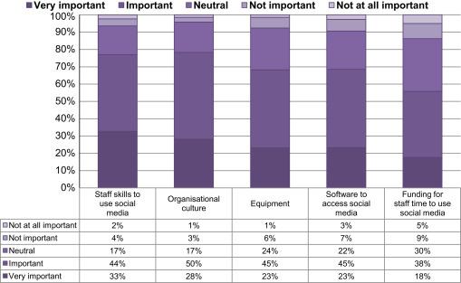 Emergency Services Attitudes Towards Social Media A Quantitative And Qualitative Survey Across Europe Sciencedirect