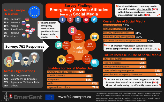 Emergency Services Attitudes Towards Social Media A Quantitative And Qualitative Survey Across Europe Sciencedirect