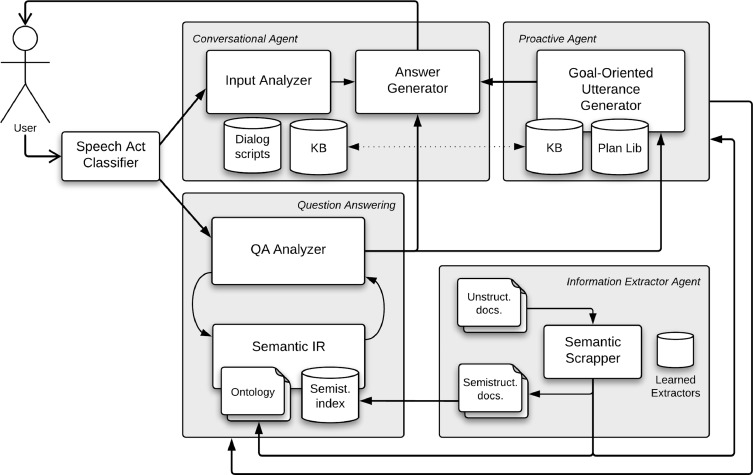 A cognitive assistant for learning java featuring social