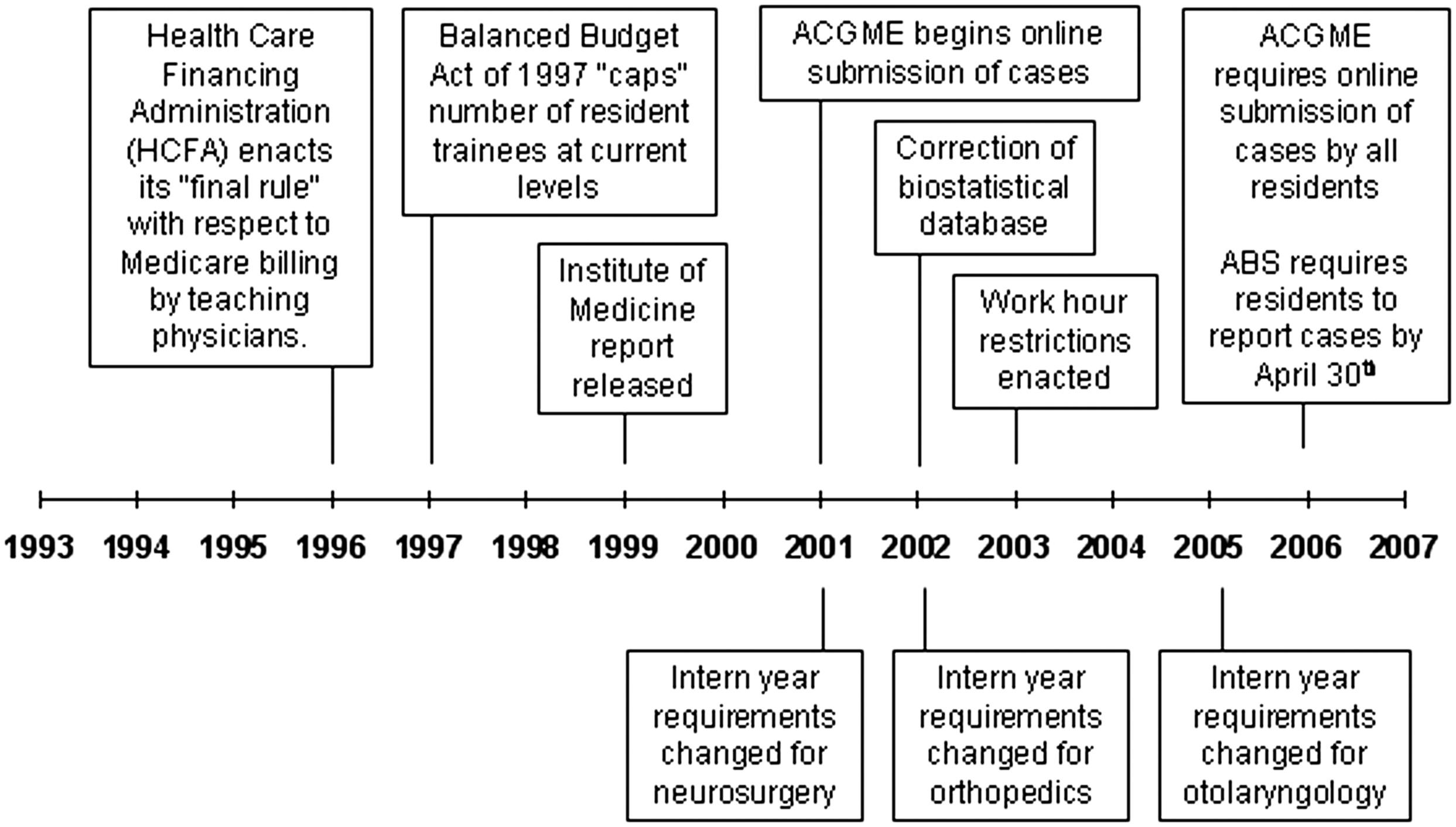 Cumulative Operative Experience Is Decreasing During General