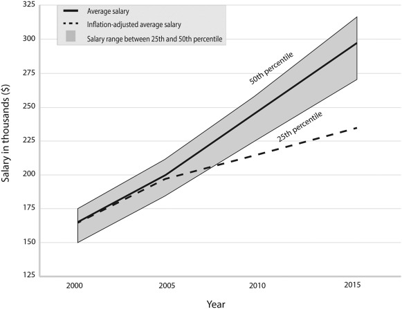 Clinically Competent and Fiscally at Risk: Impact of Debt
