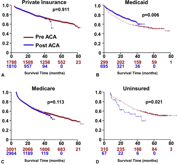 Impact Of The Affordable Care Act On Colorectal Cancer Screening Incidence And Survival In Kentucky Sciencedirect