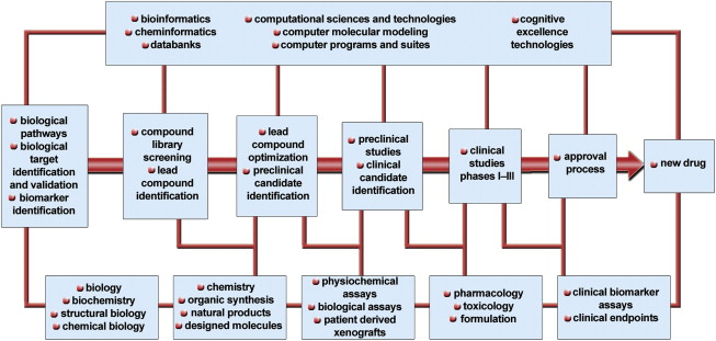 the chemistry-biology-medicine continuum and the drug discovery, Powerpoint templates