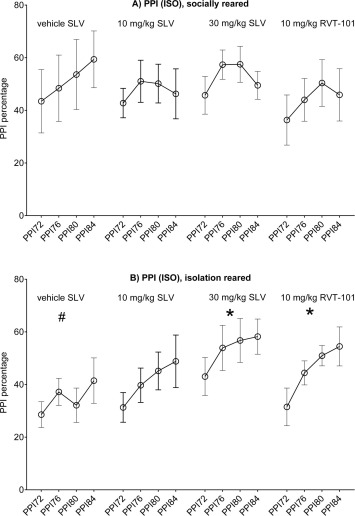 The selective 5-HT6 receptor antagonist SLV has putative