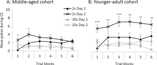 Age-related differences in appetitive trace conditioning and