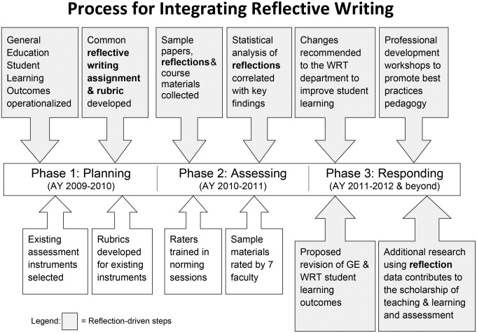 what is a reflection writing