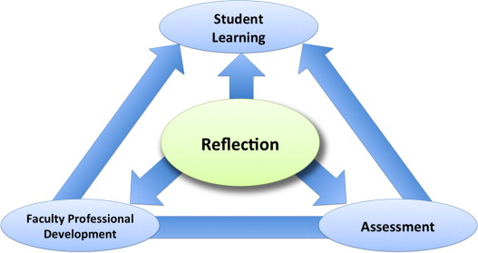 The three-fold benefit of reflective writing: Improving
