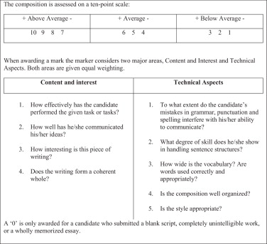 Ideological And Linguistic Values In EFL Examination Scripts