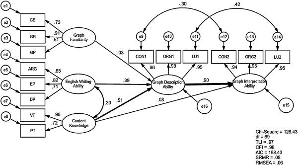 Describing and interpreting graphs: The relationships between