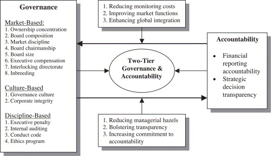 Corporate governance and accountability in multinational