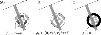 Conjugate gradient method - an overview | ScienceDirect Topics