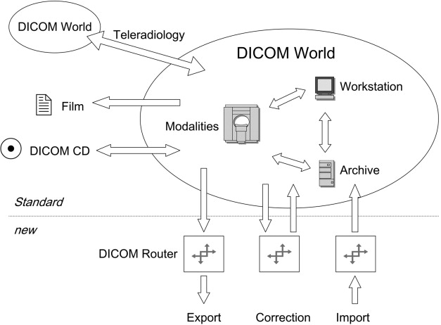 DICOM router: An open source toolbox for communication and