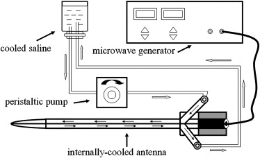 Microwave Ablation System