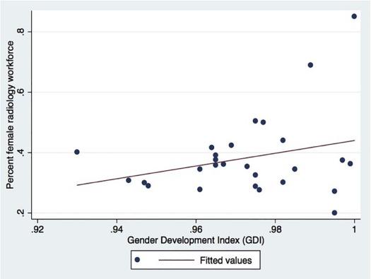 Bridging the Gap: Identifying Global Trends in Gender Disparity