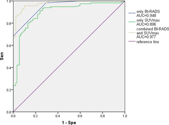 Correlation Between 18f Fdg Pet Ct Findings And Bi Rads Assessment