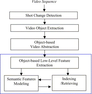 Object based analysis and interpretation of human motion in sports block diagram of an object based video analysis and interpretation system ccuart Images