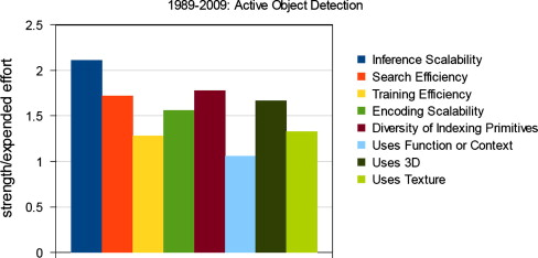 50 Years of object recognition: Directions forward - ScienceDirect