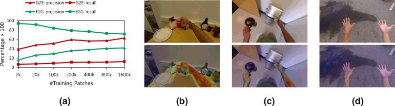Structured forests for pixel-level hand detection and hand