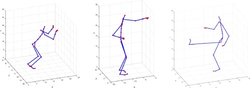 From pose to activity: Surveying datasets and introducing