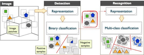 An integrated artificial vision framework for assisting