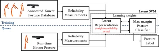 Improving posture classification accuracy for depth sensor-based