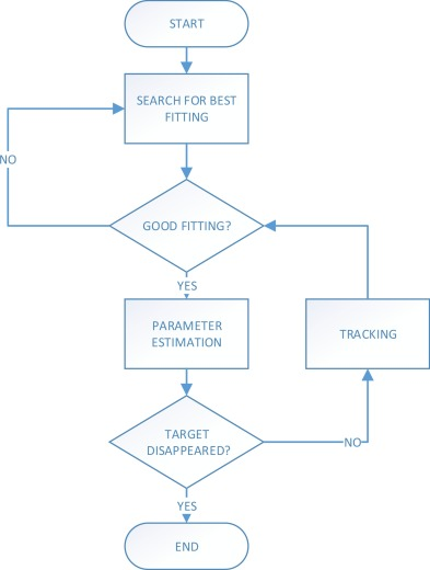 Predictive RANSAC: Effective model fitting and tracking approach