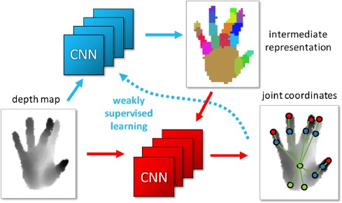Hand pose estimation through semi-supervised and weakly