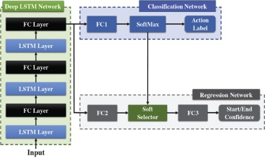RGB-D-based human motion recognition with deep learning: A