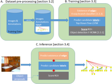 Holistic object detection and image understanding - ScienceDirect