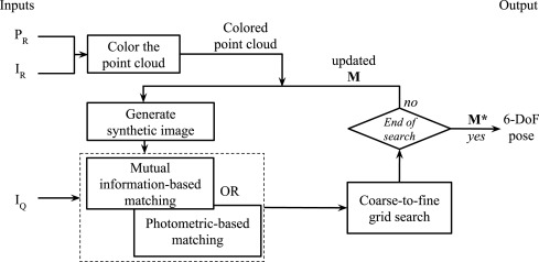 Performance analysis of single-query 6-DoF camera pose estimation in