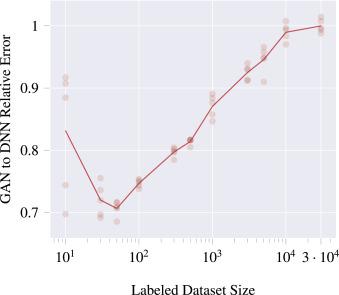 Generalizing semi-supervised generative adversarial networks