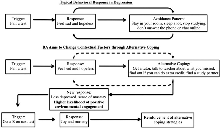 Behavioral Activation For Depressed Teens A Pilot Study Sciencedirect