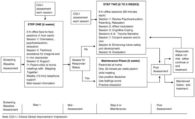 Development of Stepped Care Trauma-Focused Cognitive-Behavioral ...