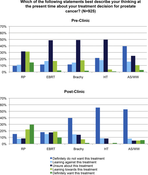 A prospective cohort study of treatment decision-making for prostate