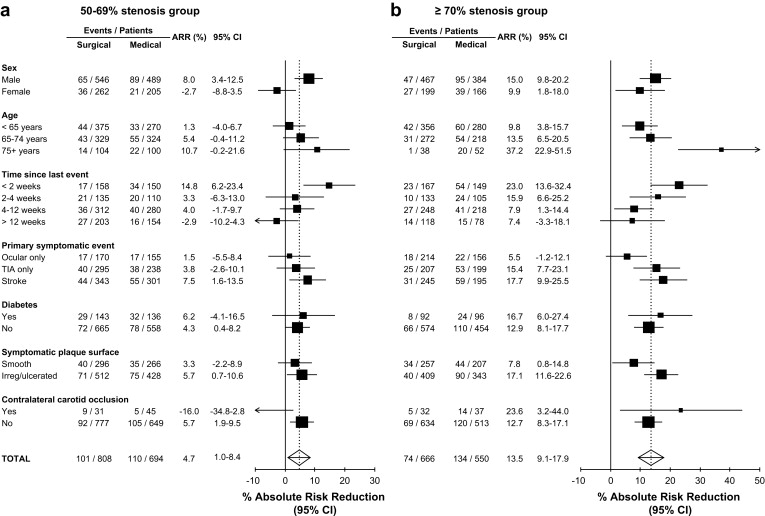 Prediction and Prevention of Stroke in Patients with